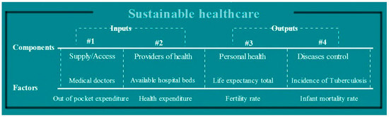 Building a Sustainable Healthcare Model: A Cross-Country Analysis