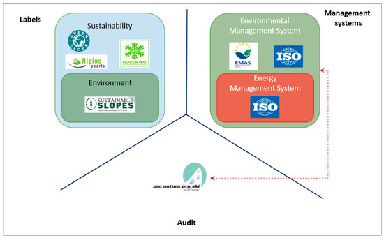 Environmental Management and Sustainable Labels in the Ski Industry: A Critical Review