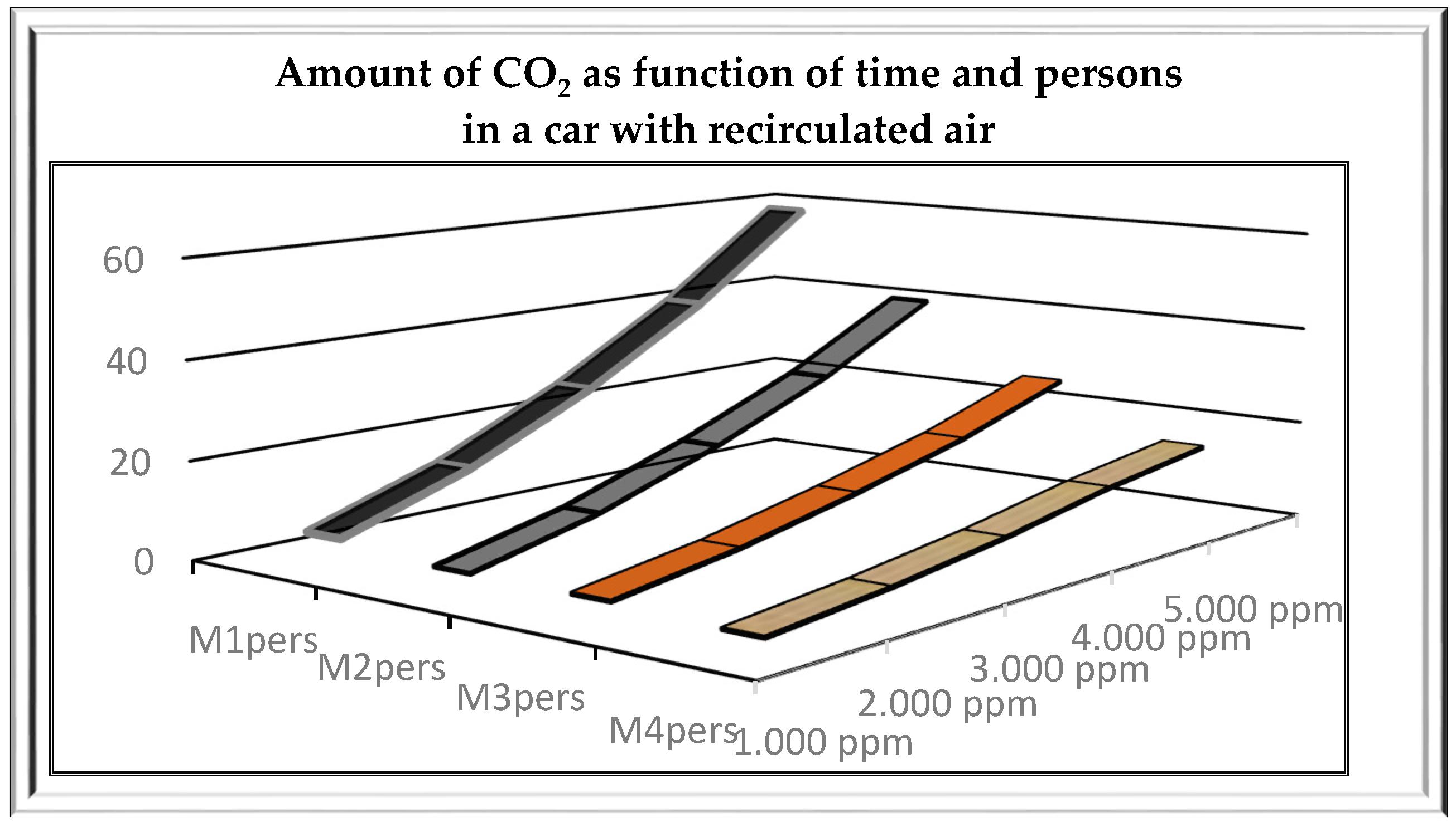 Car interior air quality - No