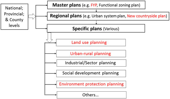 Underperformance of Planning for Peri-Urban Rural Sustainable Development: The Case of Mentougou District in Beijing