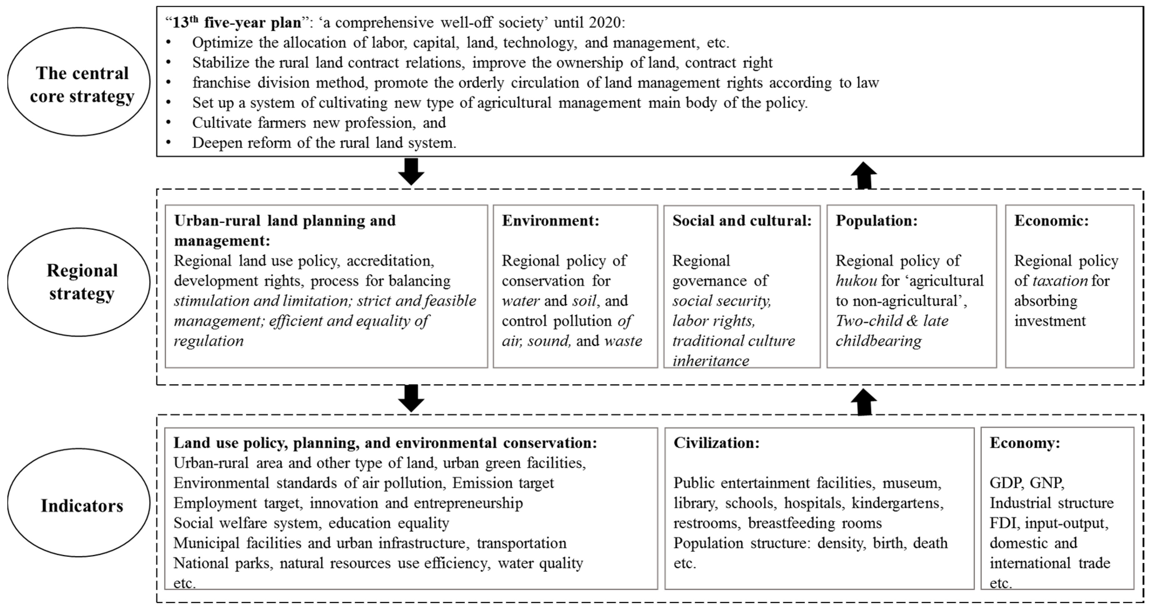 sustainability full text integrated land governance for no