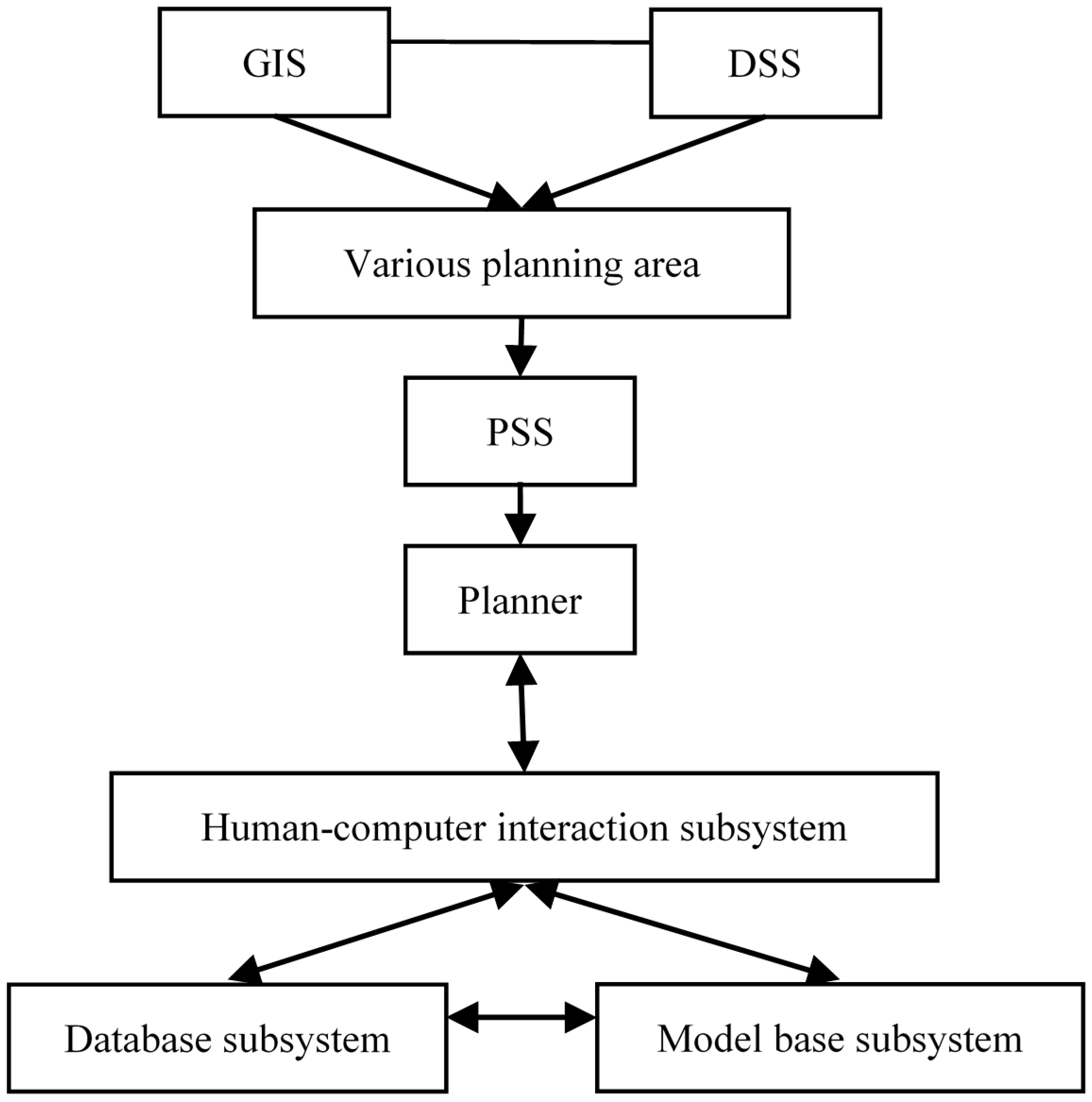 Sustainability Free Full Text Development And