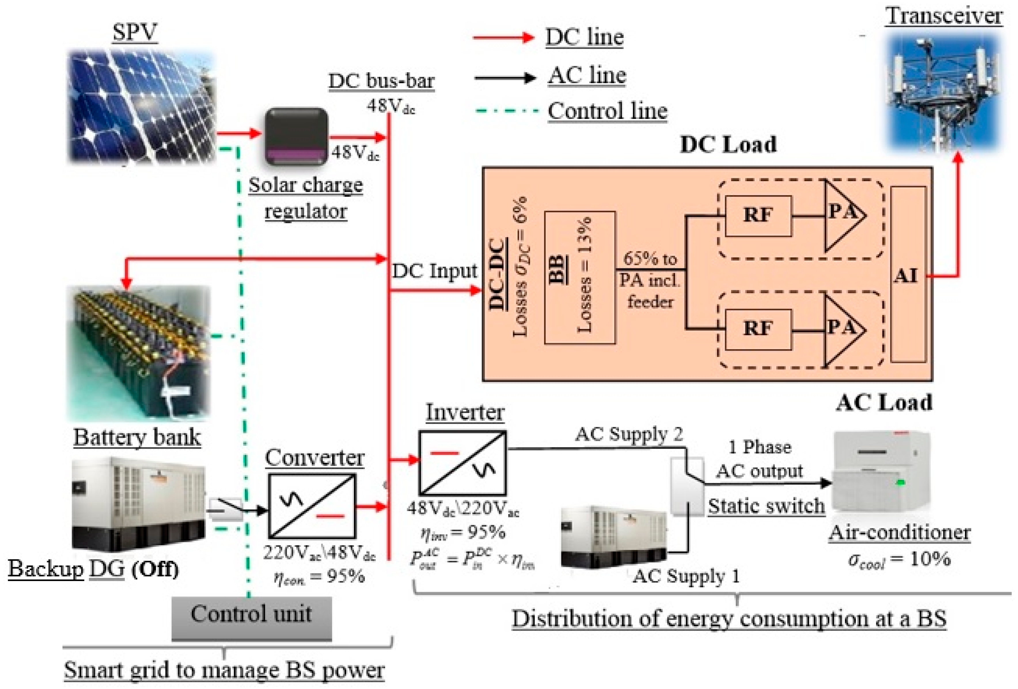 sustainability free full text optimal solar power system for rh mdpi com DC Power Telecom Project Manager Resumes for Telecom Power Plants