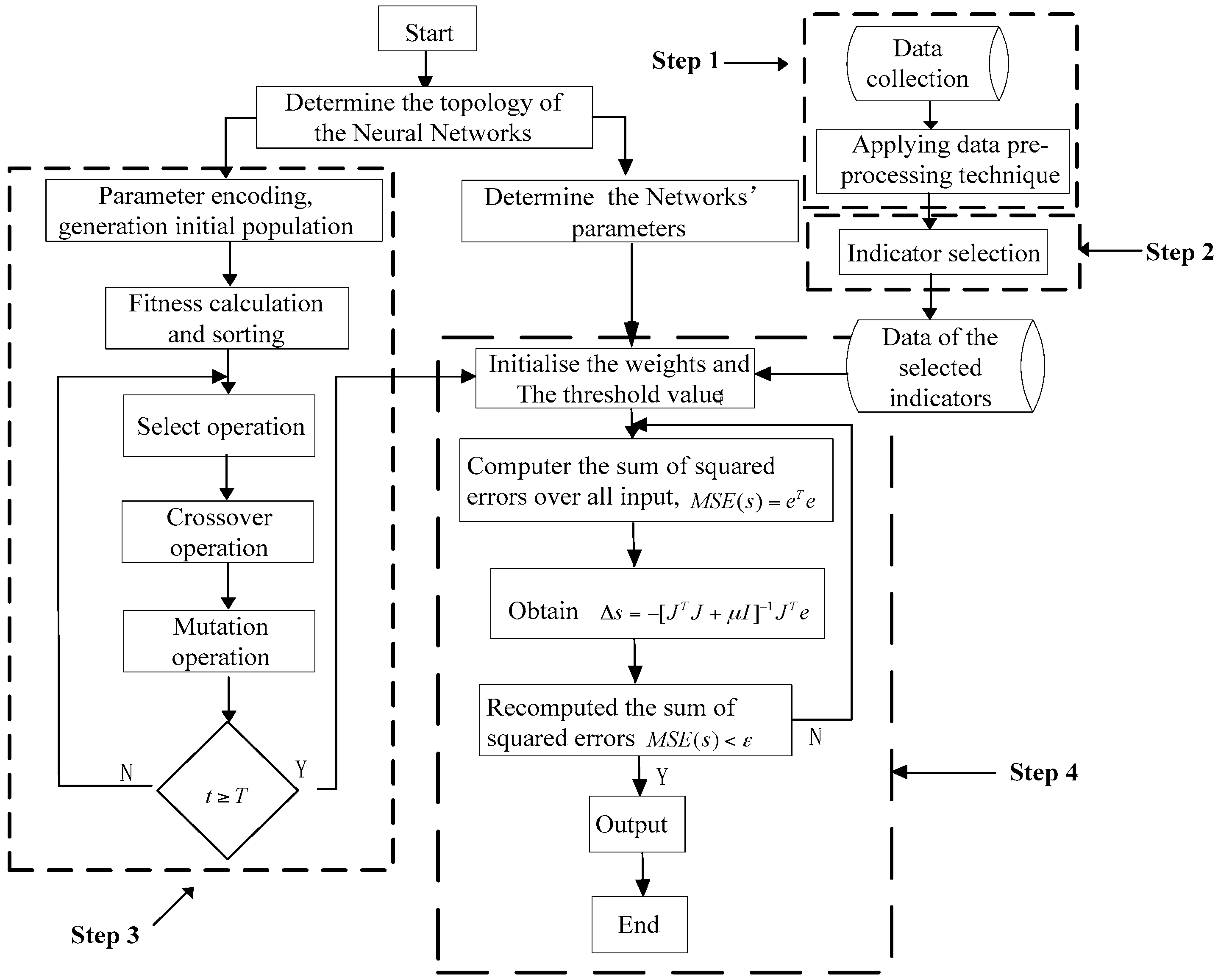 research papers on back propagation algorithm