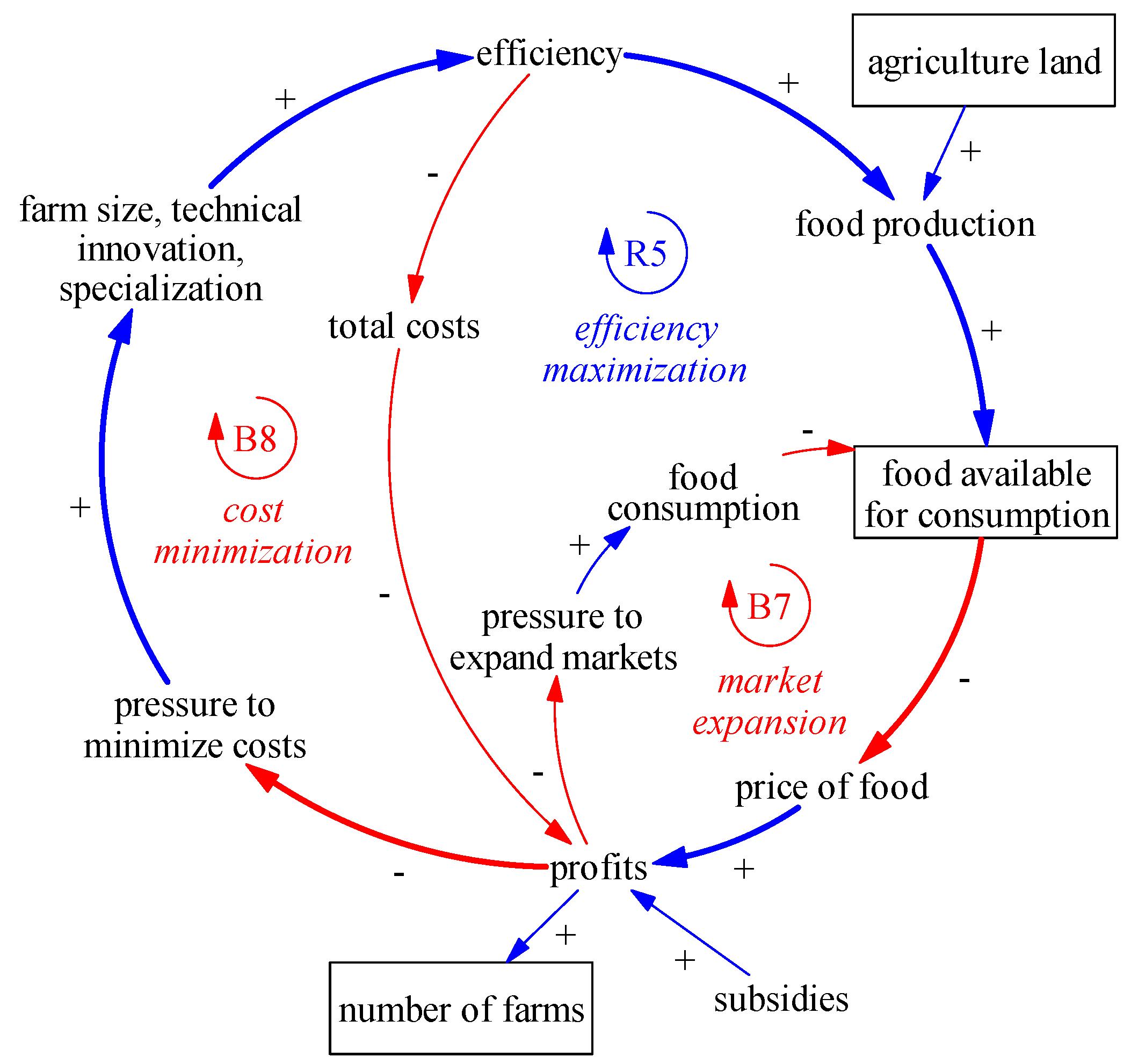 Food Loop Diagram Wiring Diagram Schemes