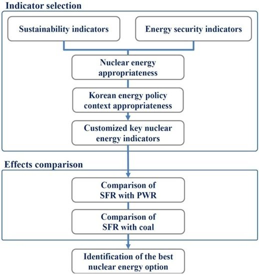 the risks of developing nuclear energy Radiation is particularly associated with nuclear medicine and the use of nuclear energy, along with x-rays, is ionising radiation  or development of a cancer, or .