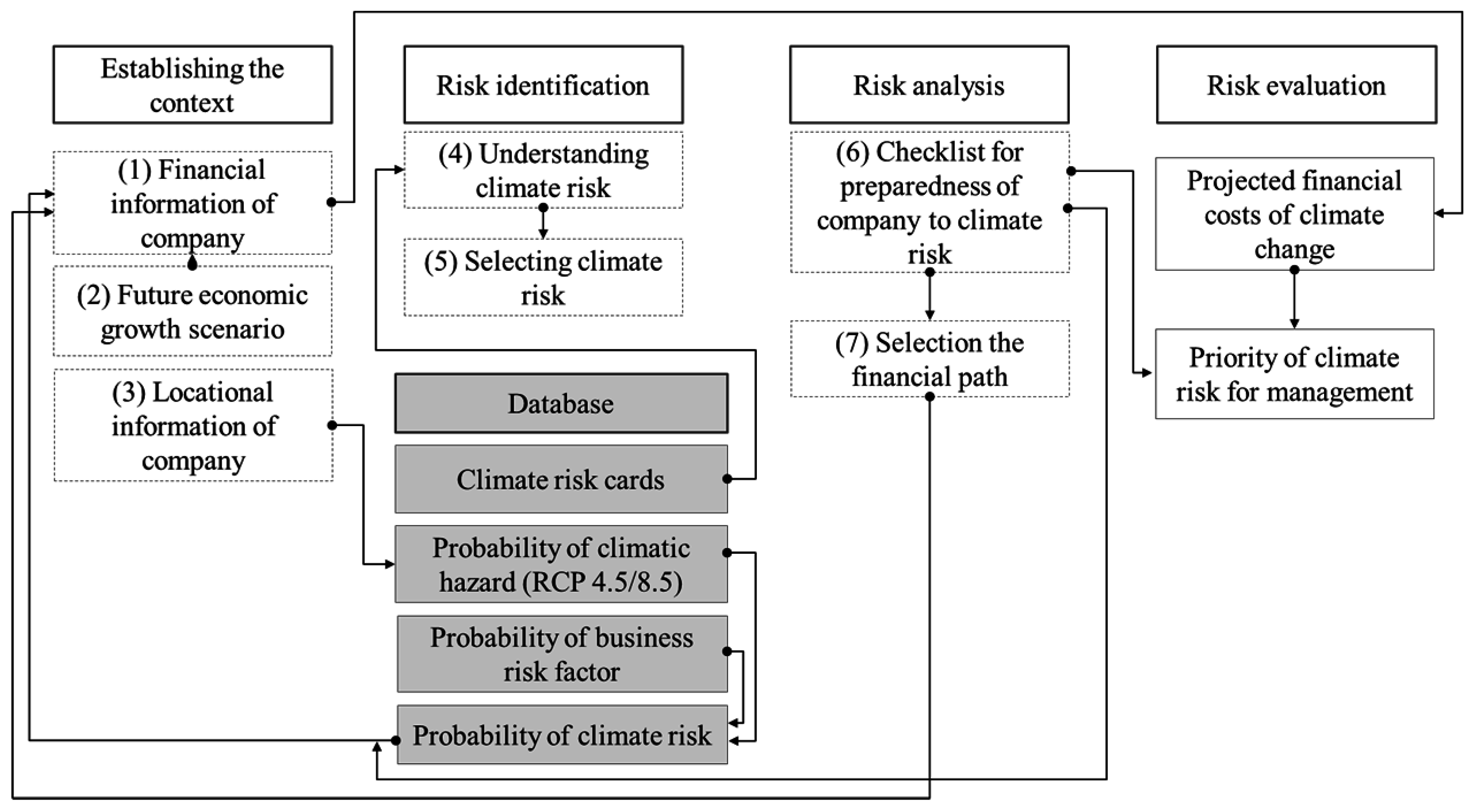 business risks in the context of This paper will highlight some of the most pertinent issues that need to be addressed when competing in the international business environment pertaining to risk management.
