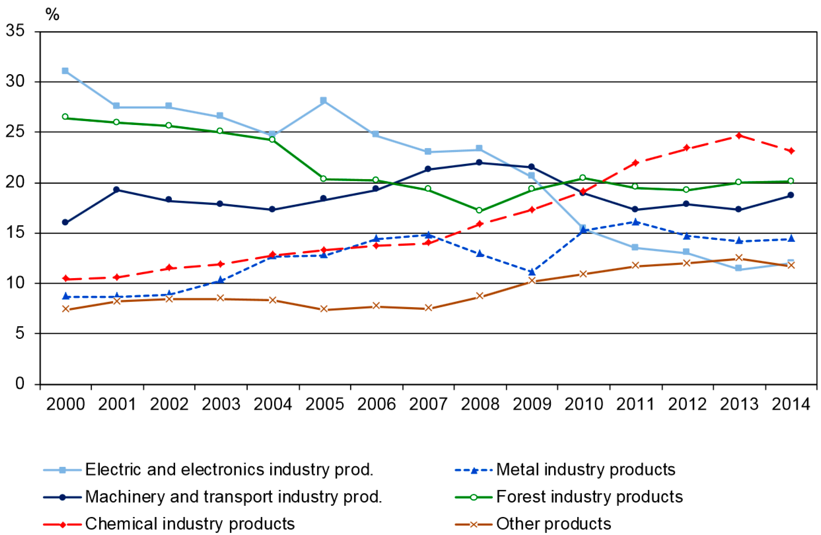 Countries of finland s exports of high technology products 2008 - Sustainability Free Full Text Transition Governance Towards A Bioeconomy A Comparison Of Finland And The Netherlands Html