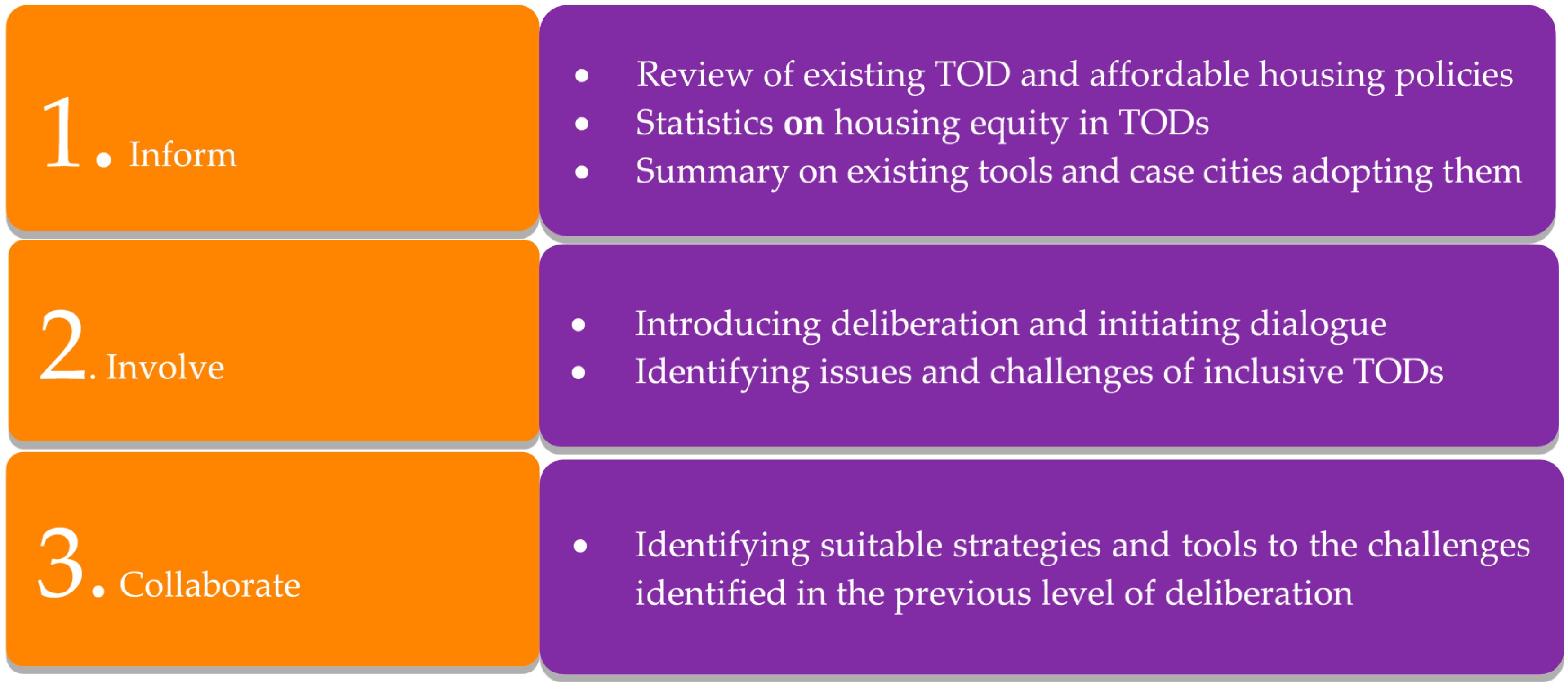 Sustainability | Free Full-Text | Stakeholder Deliberation