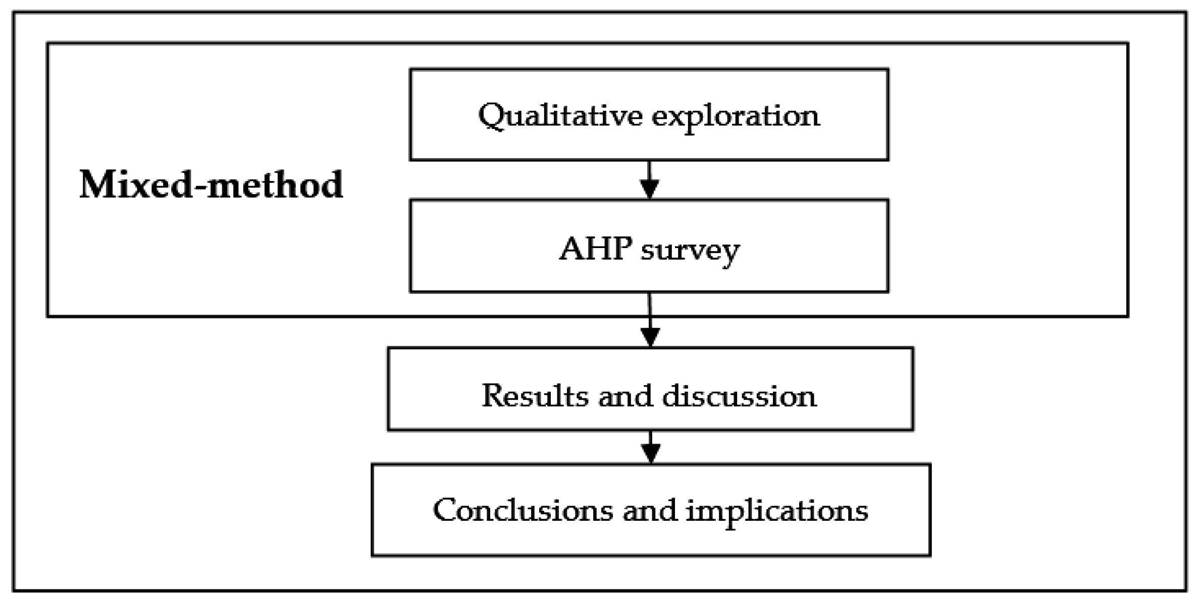ahp analyzing the ahp method with exercise Application of ahp and fuzzy this paper mainly focuses on the comparison of two ahp approaches by analyzing weight the analytic hierarchy process (ahp) method.