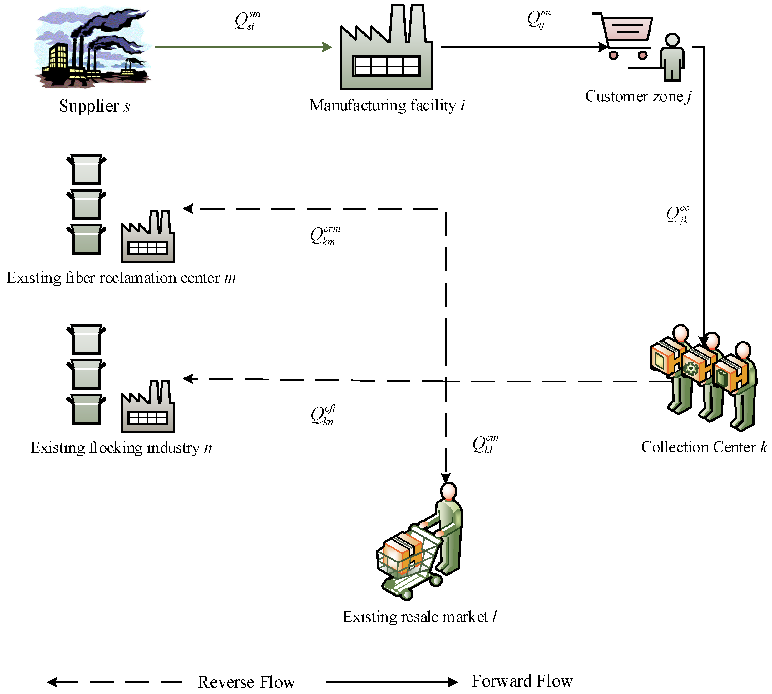 Sustainability | Free Full-Text | Sustainable and Resilient