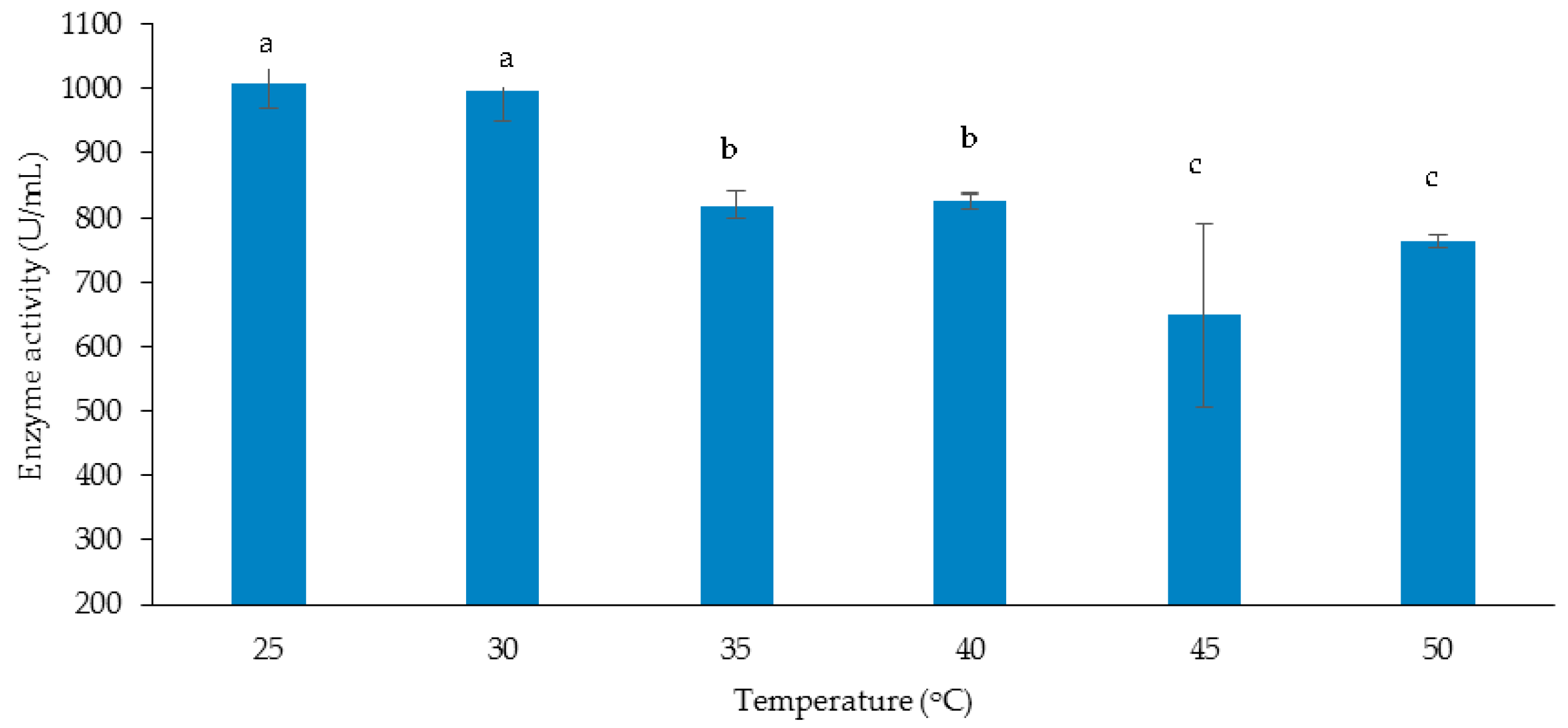 research paper on temperatures effect on soda