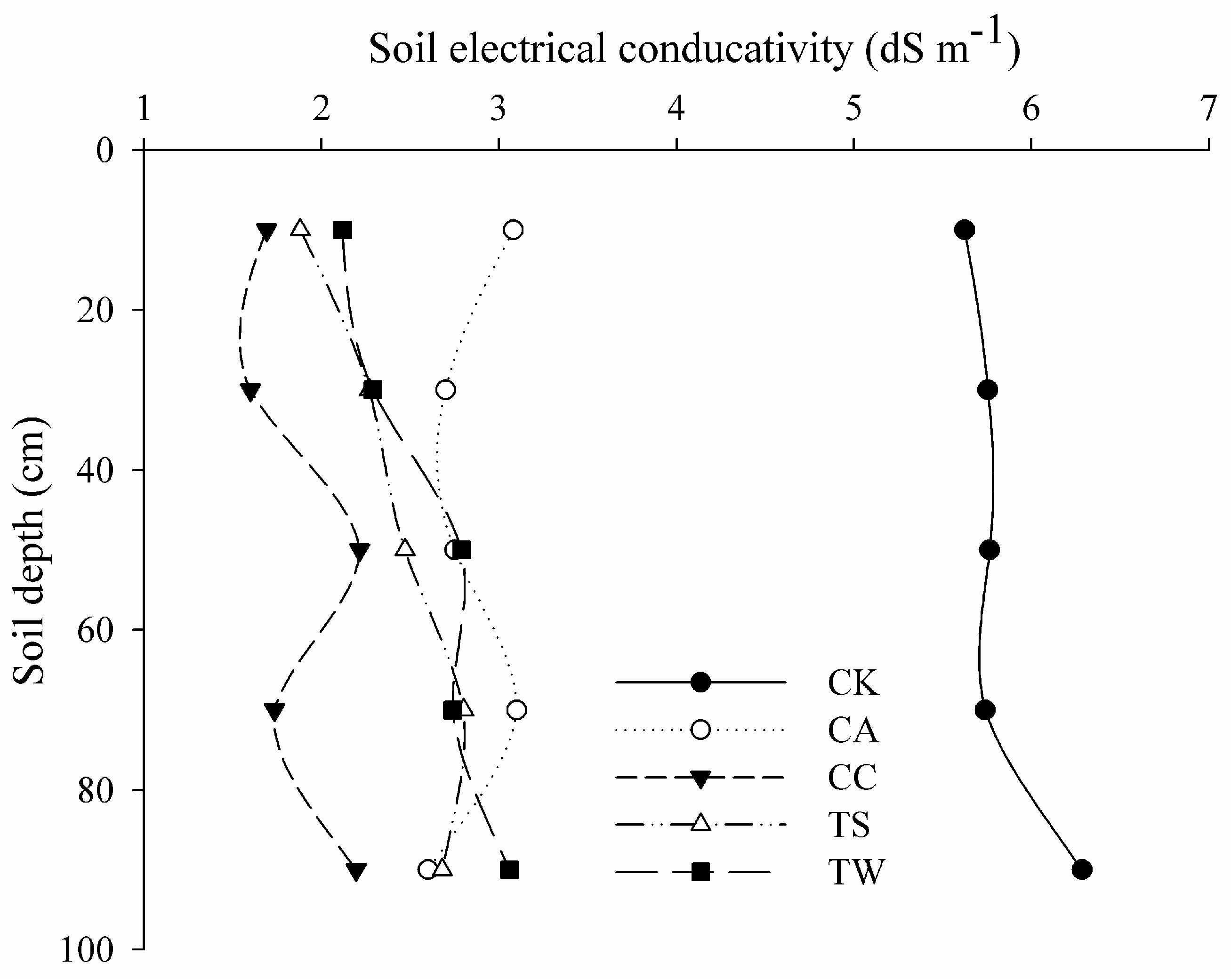 Sustainability free full text assessment of for Soil 5 letters