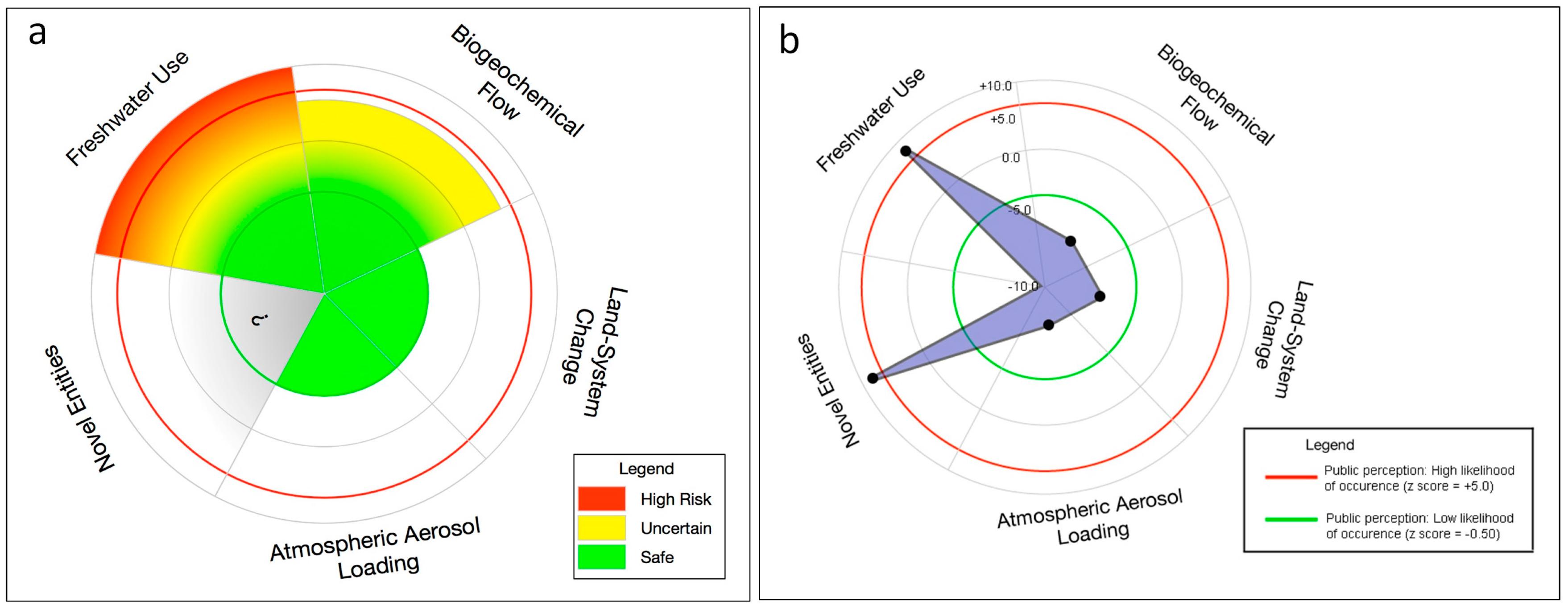 planetary boundaries definition relationship