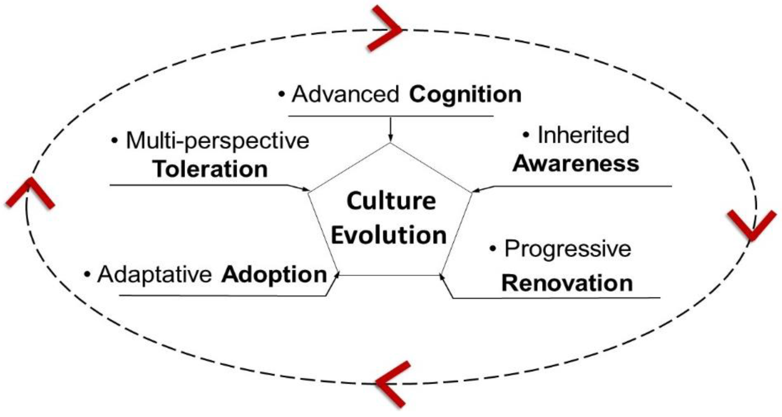 cultural quotient Cultural intelligence, cultural quotient or cq, is a term used in business, education, government and academic research cultural intelligence can be understood as.