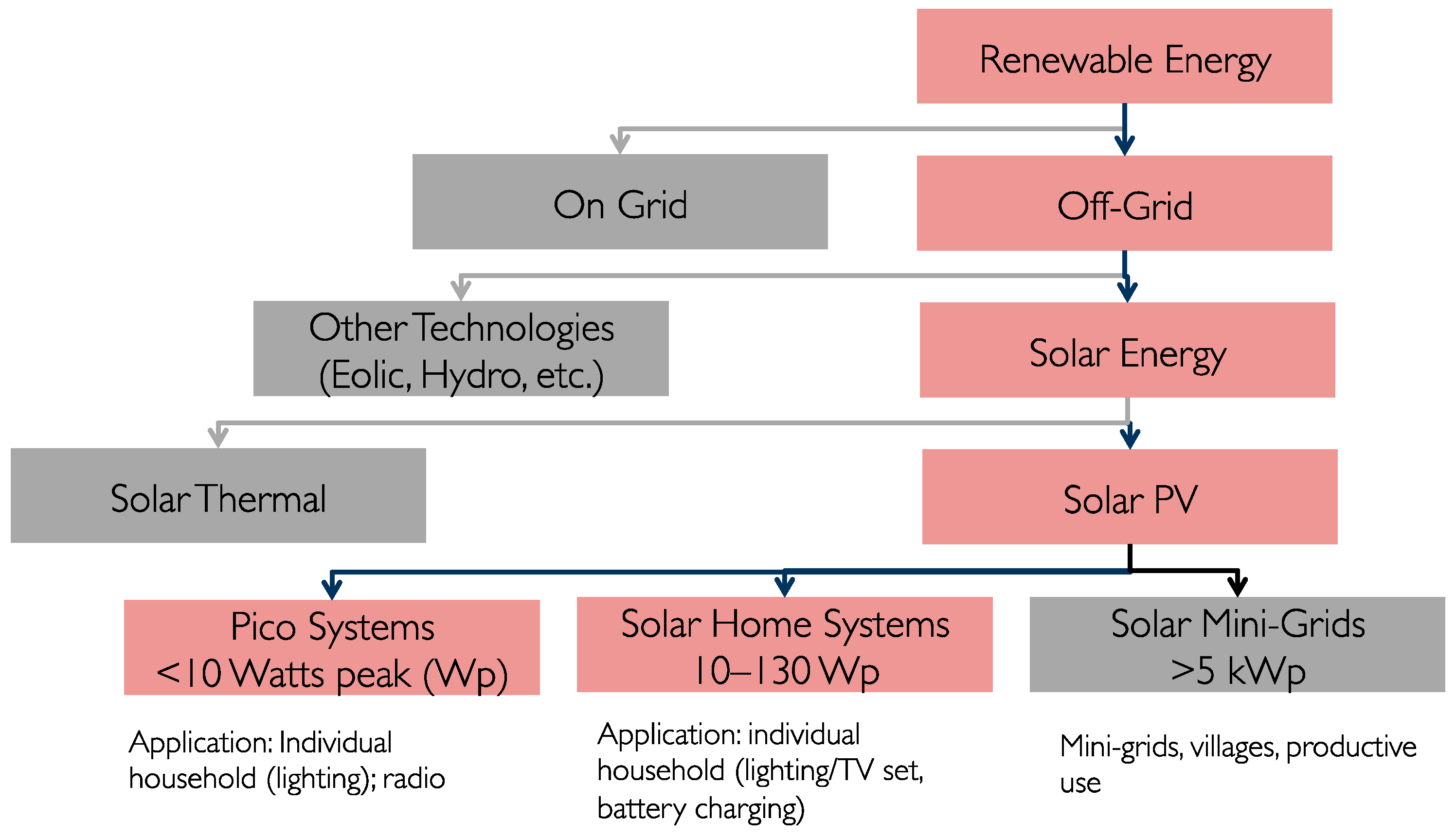 Sustainability | Free Full-Text | Sustainability of Off-Grid