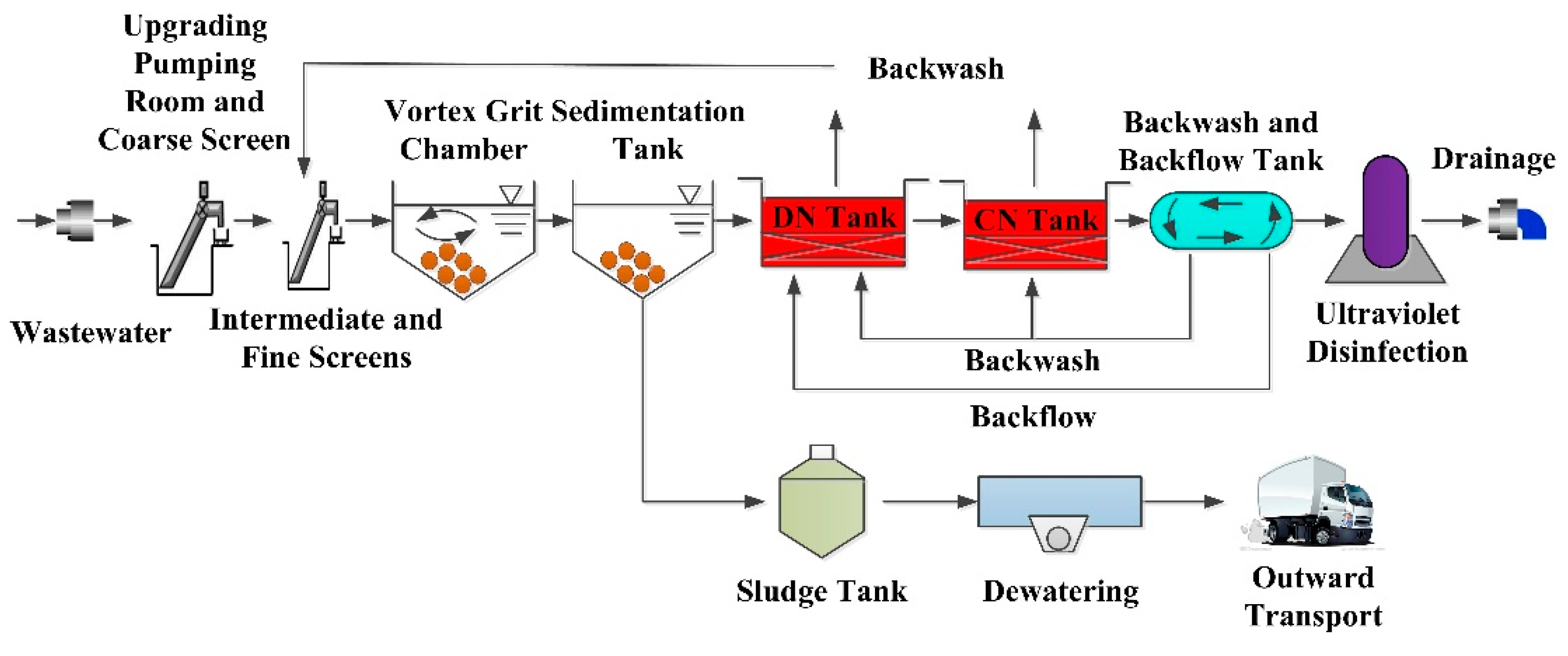 Sustainability Free Full Text Application Of Emergy Analysis To S Sbr Process Flow Diagram 09 00008 G005