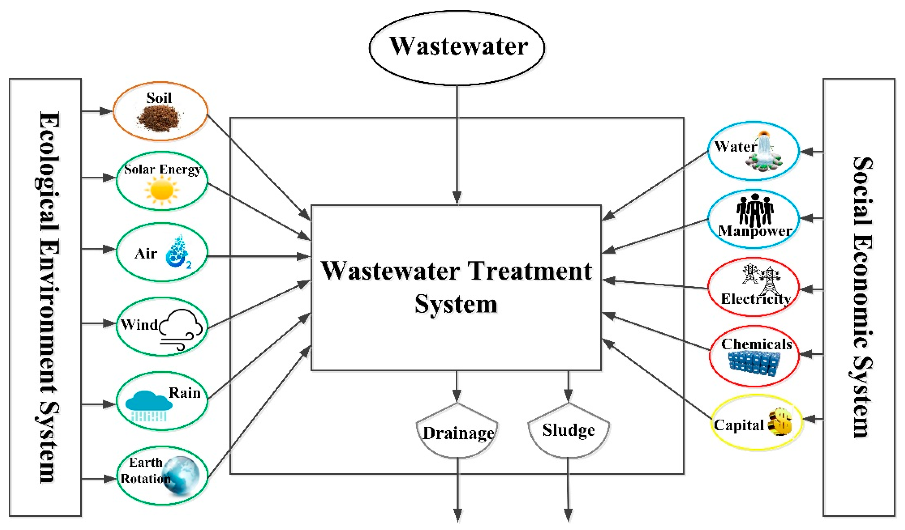 Sustainability free full text application of emergy analysis no pooptronica Choice Image