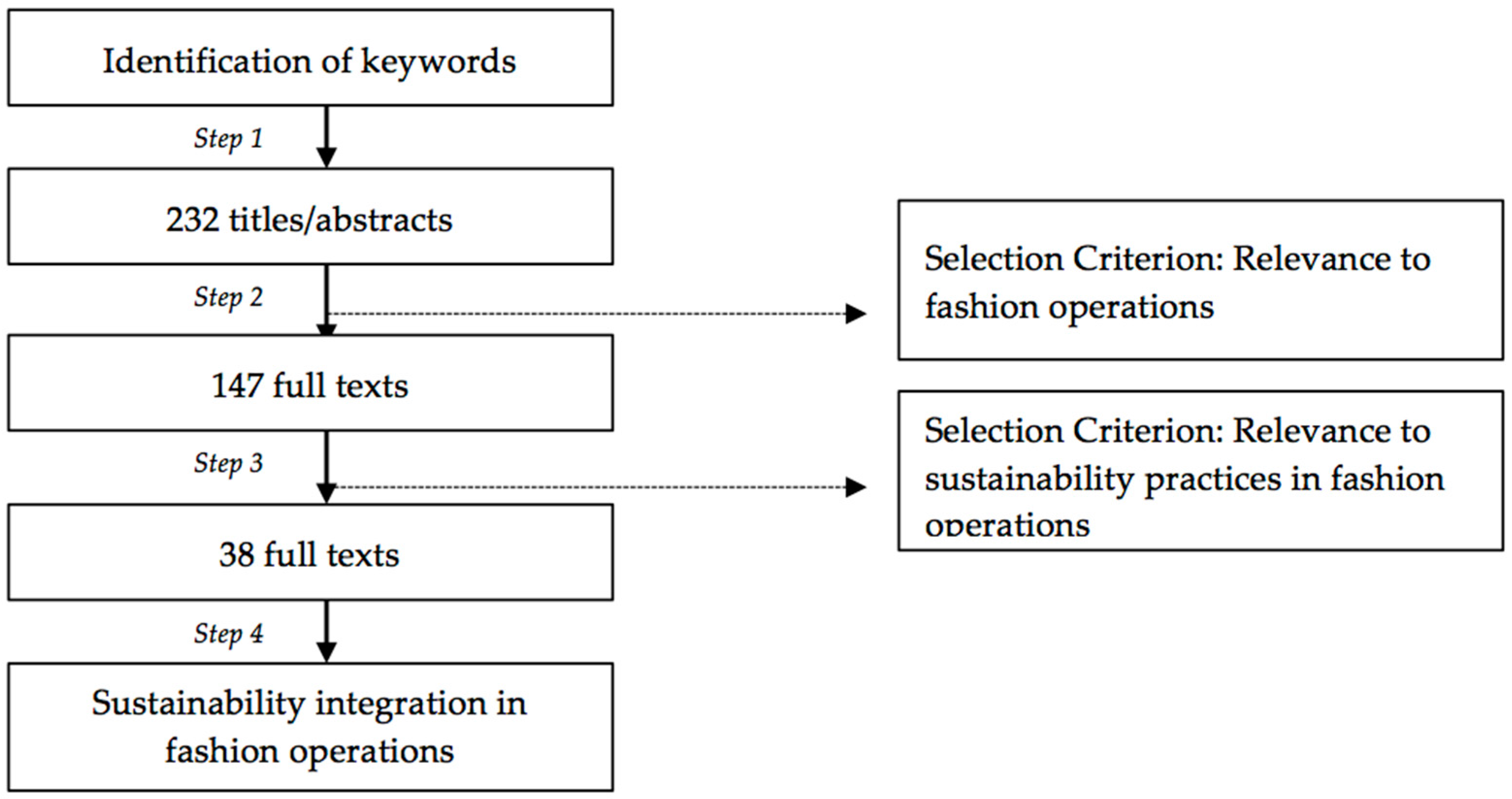 Sustainability | Free Full-Text | From a Systematic