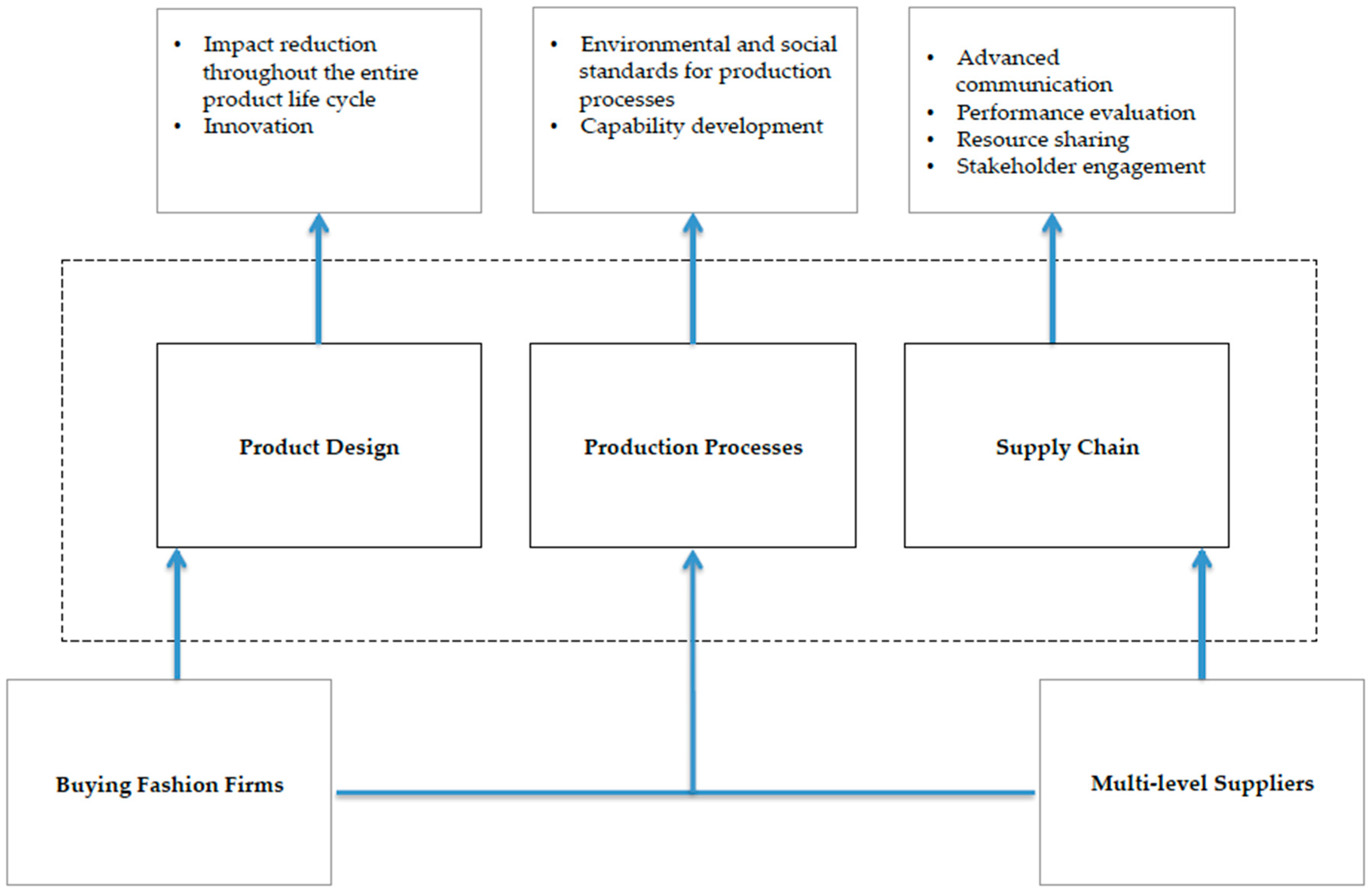 analysis of consumer decision making process essay Advances in consumer research volume 19, 1992 pages 491-497 influence of problem recognition on search and other decision process variables: a framework for analysis.
