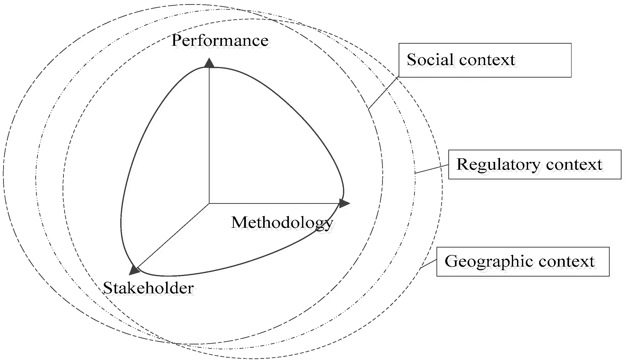 Sustainability | Free Full Text | Exploring Socio Technical Features ...
