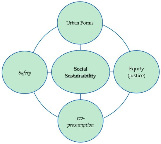 Sustainability Free Full Text Social Sustainability A