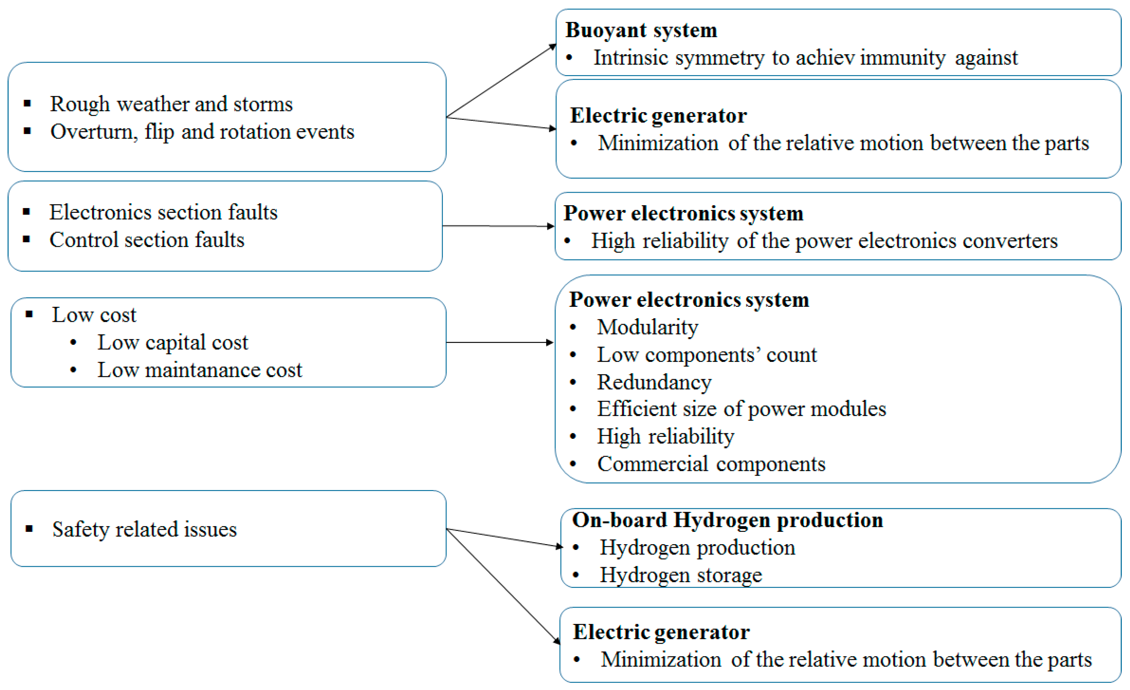 Sustainability | Free Full-Text | Experimental Test and