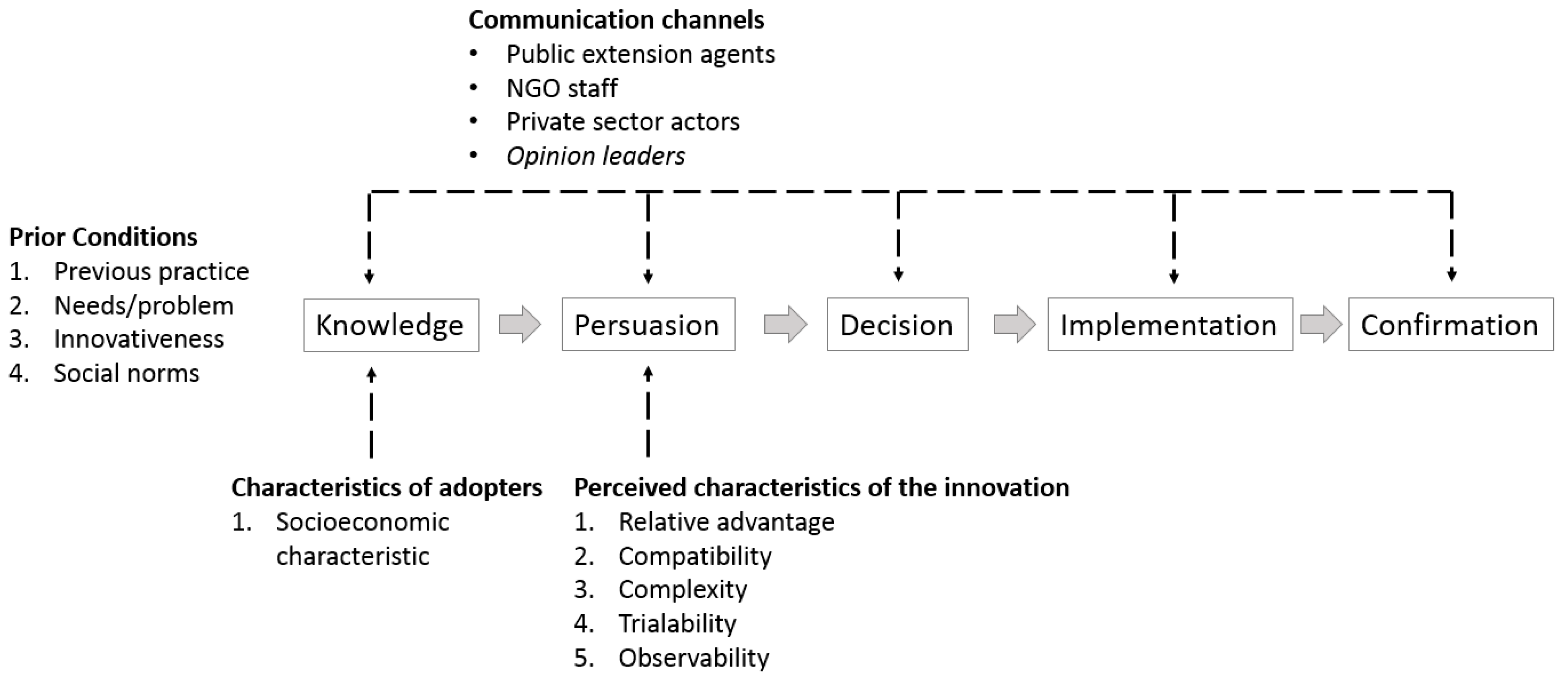 essay on diffusion of innovation theory Diffusion of innovations is a theory that describes how new ideas, opinions and  behaviors spread throughout a community(valente, p34) in this paper i will.