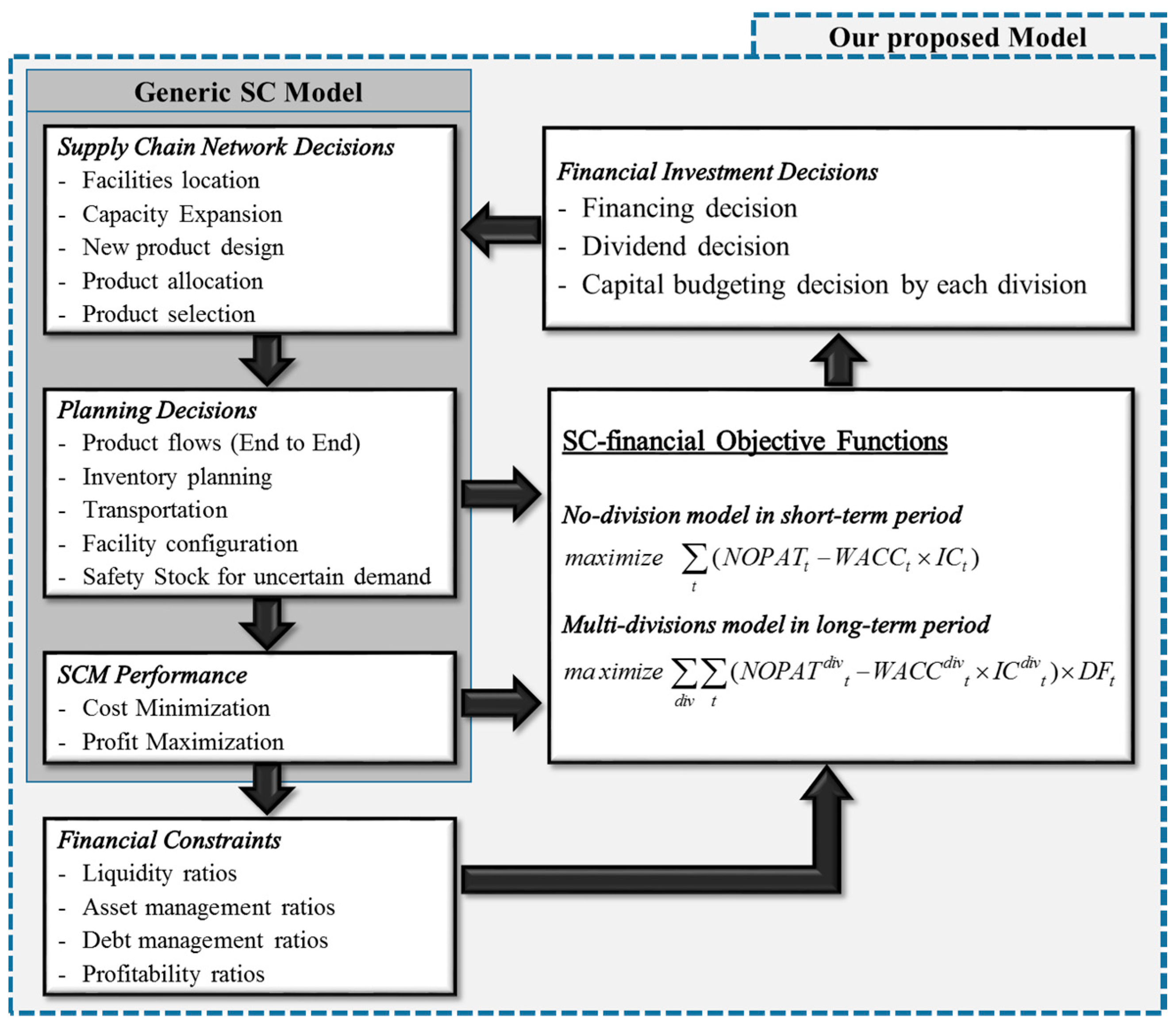 sustainability full text a linkage model of supply chain no