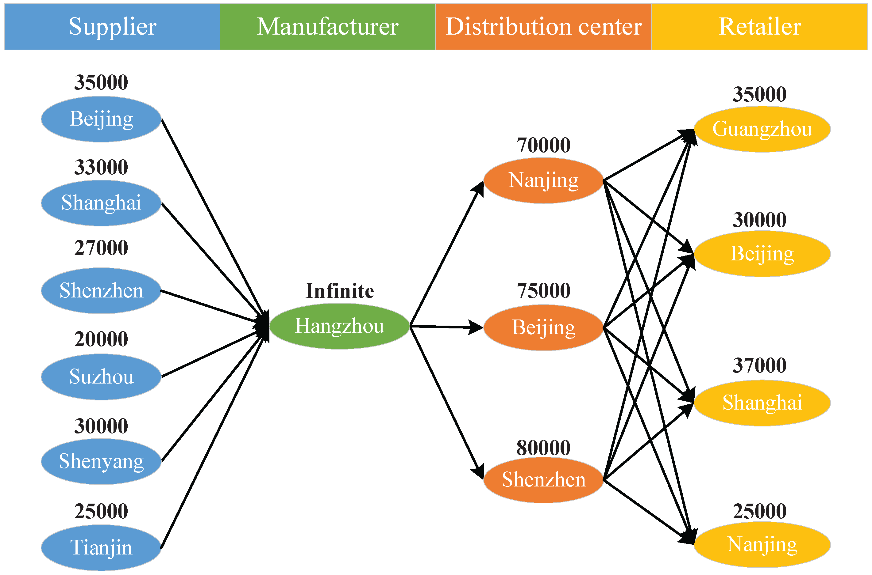 Supply Chain Network Diagram Choice Image Diagram