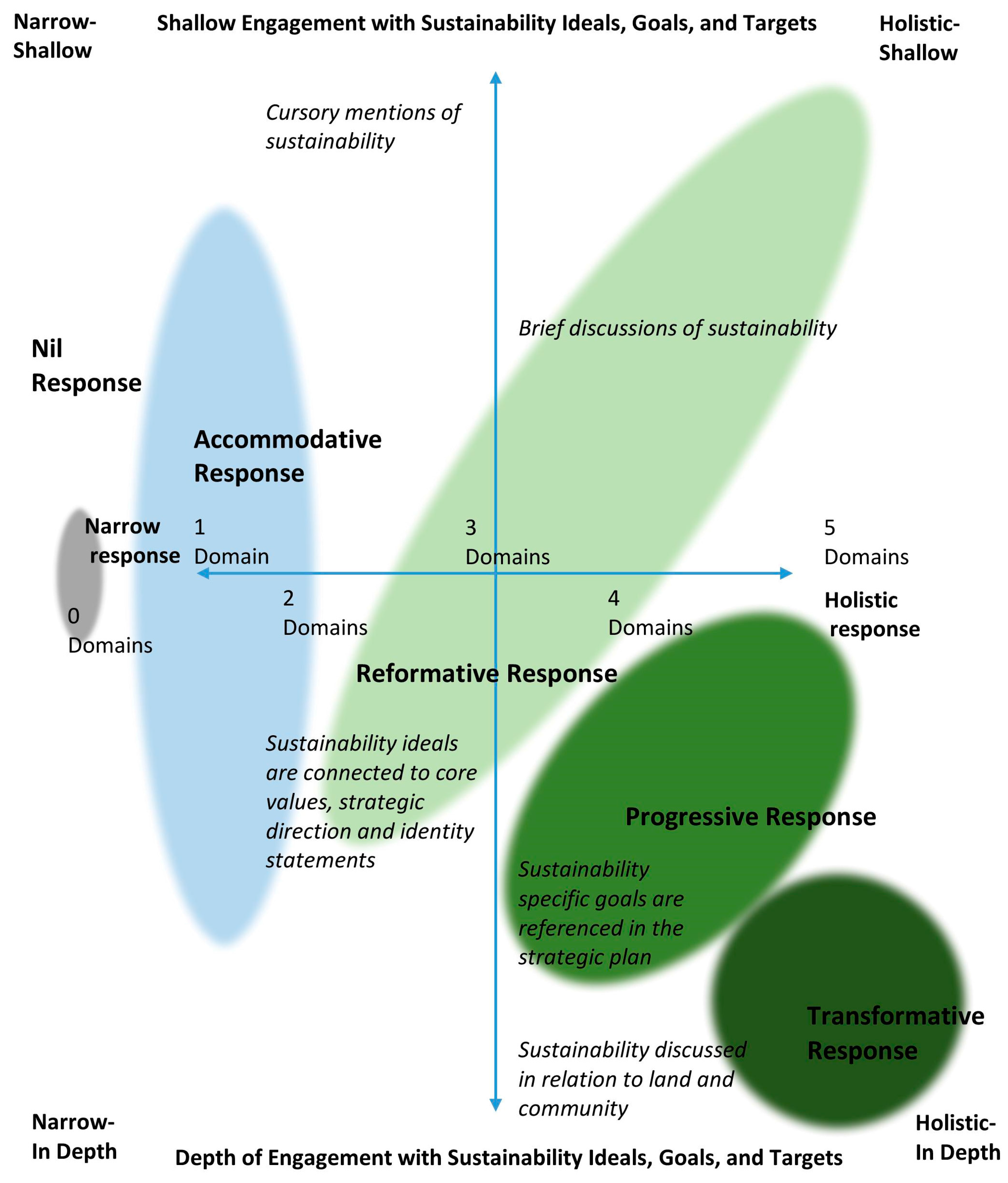 Sustainability Free Full Text Strategic Planning For Sustainability In Canadian Higher Education