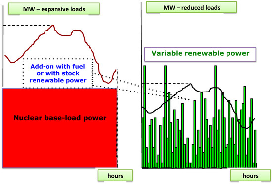 Sustainability Free Full Text Positioning Nuclear Power In The