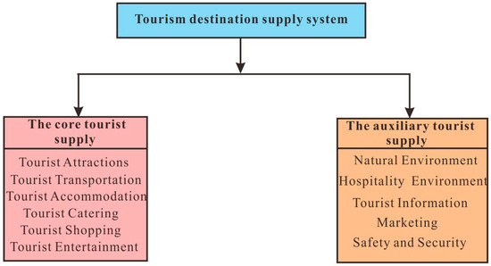 The Perceptual Differences among Stakeholders in the Tourism Supply of Xi'an City, China