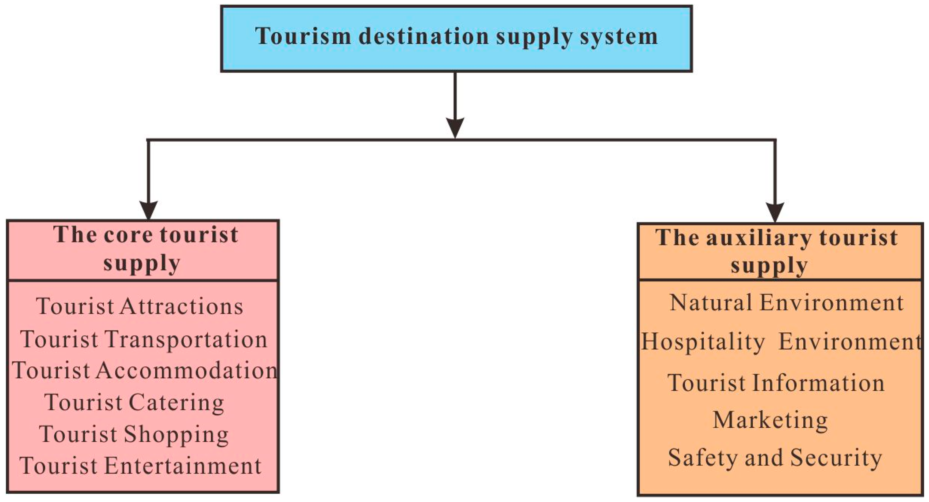 assignment sustainable tourism essay Free sustainable development the purpose of this essay is to determine the degree to which sustainable tourism development as cited by a journal.