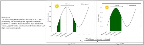 A Decision Support System for Plant Optimization in Urban Areas with Diversified Solar Radiation