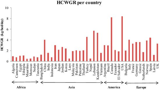Healthcare Waste Generation Worldwide and Its Dependence on Socio-Economic and Environmental Factors