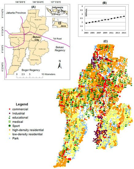 Achieving a Sustainable Urban Form through Land Use Optimisation: Insights from Bekasi City's Land-Use Plan 2010–2030
