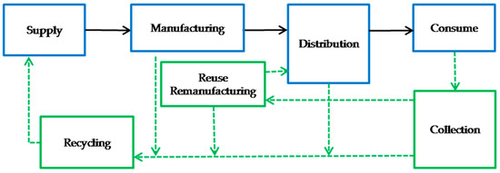 Manufacturers' Closed-Loop Orientation for Green Supply Chain Management