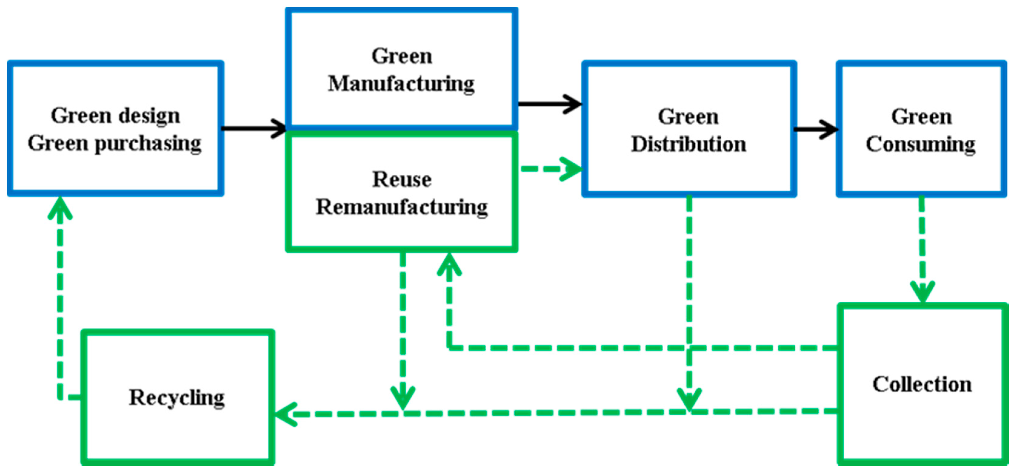 green supply chain management essay Green scm white papers: preparing supply chains for the green network design and planning for end-to-end supply chain optimization green supply chain.