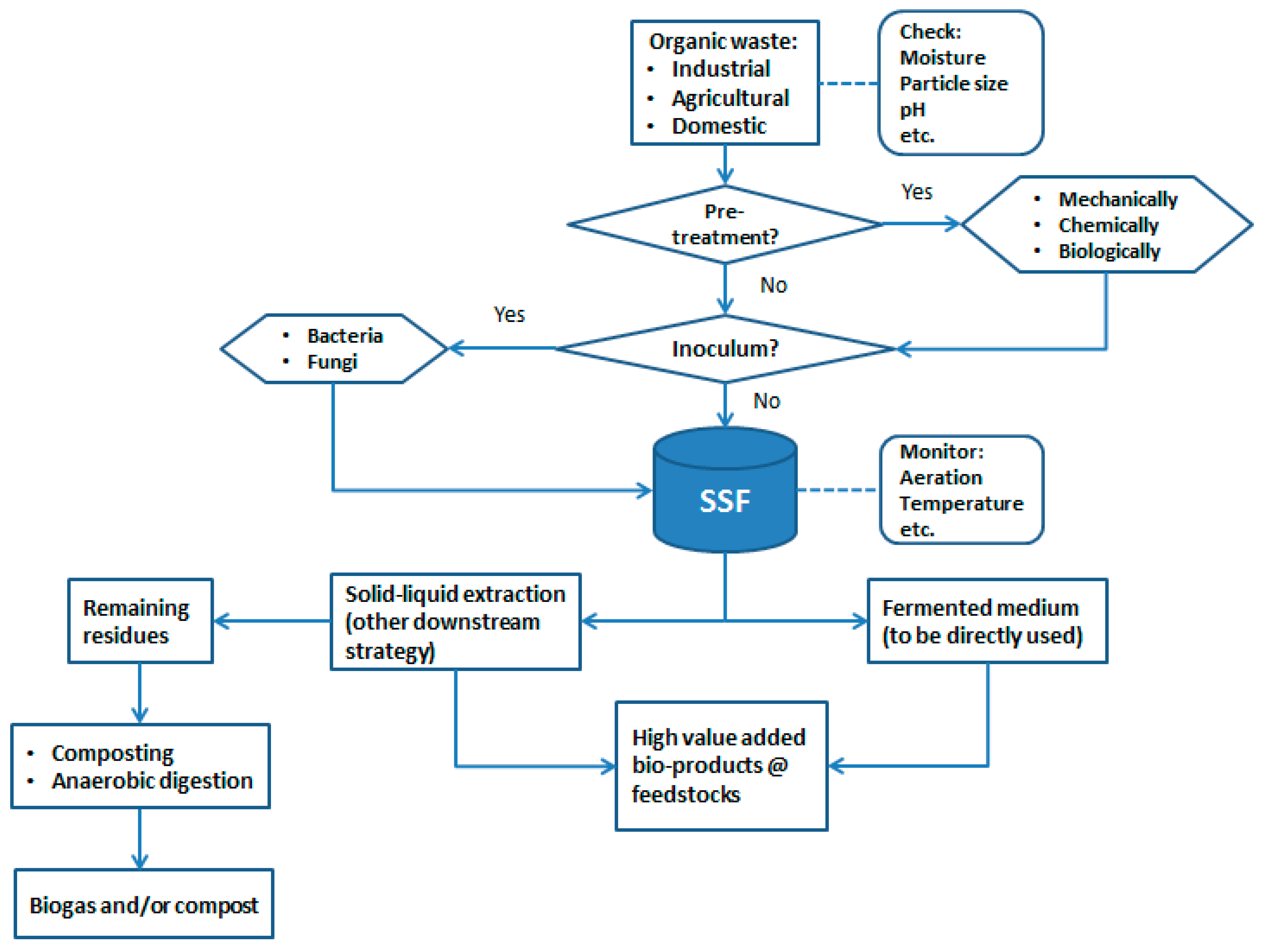 Sustainability   Free Full-Text   Solid-State Fermentation