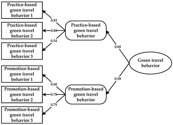 The Influence of Household Heterogeneity Factors on the Green Travel Behavior of Urban Residents in the East China Region
