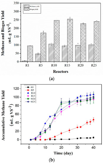 Characterization of the Microbial Communities in Rumen Fluid Inoculated Reactors for the Biogas Digestion of Wheat Straw