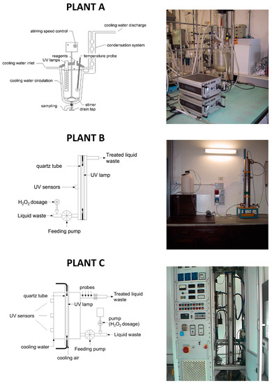 H2O2 Based Oxidation Processes for the Treatment of Real High Strength Aqueous Wastes