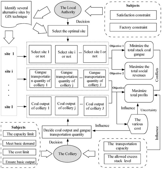 Equilibrium Strategy Based Recycling Facility Site Selection towards Mitigating Coal Gangue Contamination