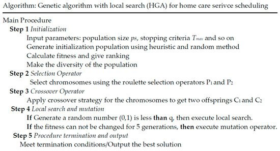 Scheduling Optimization of Home Health Care Service Considering Patients' Priorities and Time Windows