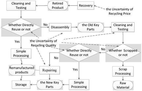 The Resource Benefits Evaluation Model on Remanufacturing Processes of End-of-Life Construction Machinery under the Uncertainty in Recycling Price