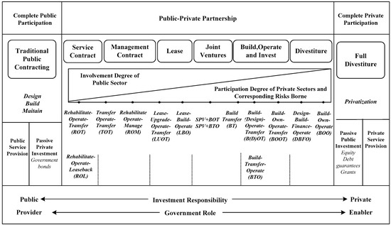 Sustainability | Free Full-Text | Quantifying a Financially