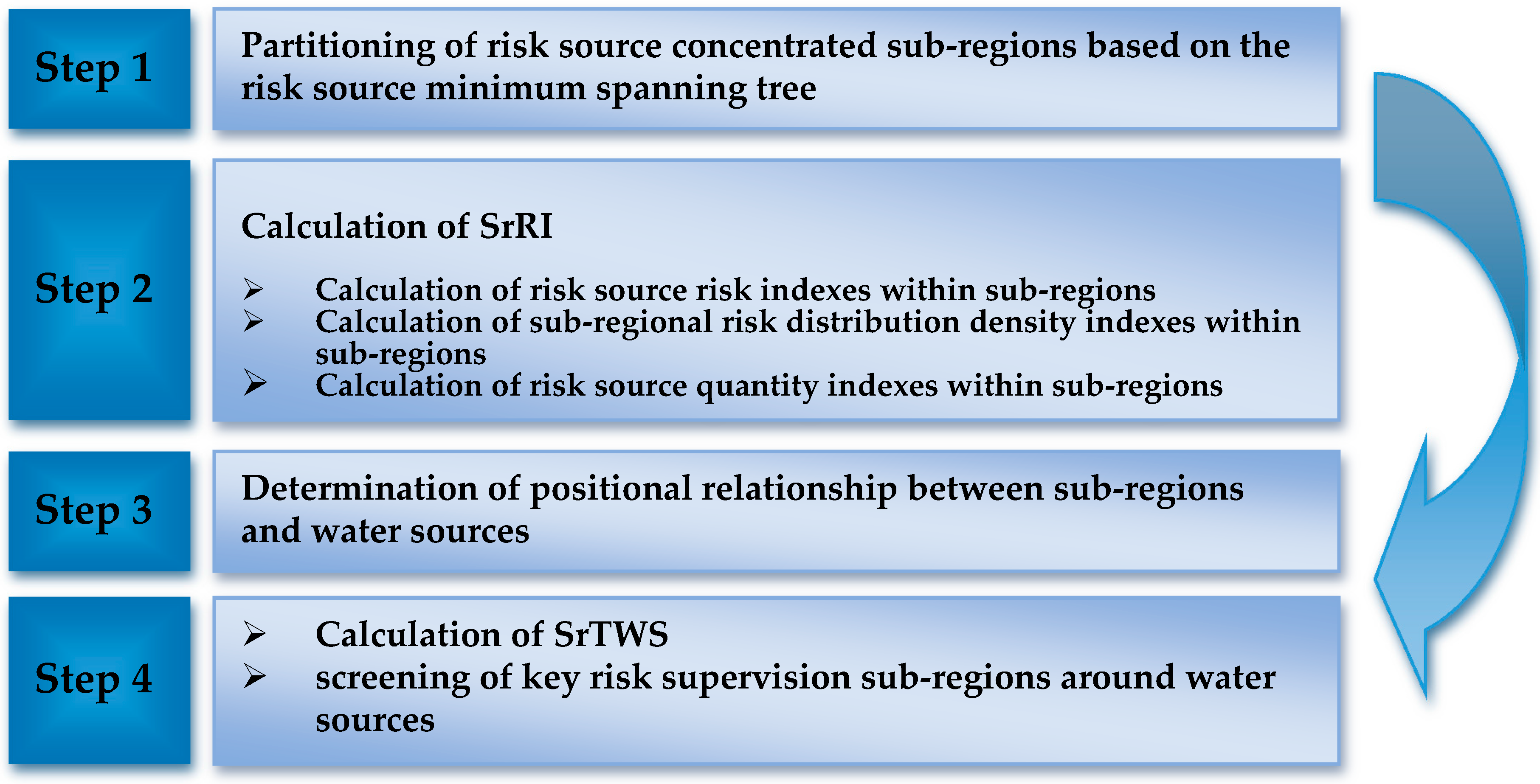 sustainability full text determination of key risk no