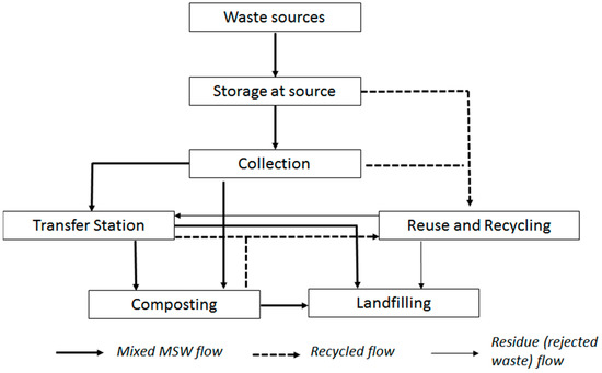 essay on management of waste Waste is an unavoidable by-product of most human activity economic development and rising living standards in the asian and pacific region have led to increases in the quantity and complexity of generated waste, whilst industrial diversification and the provision of expanded health-care facilities have added substantial quantities of.