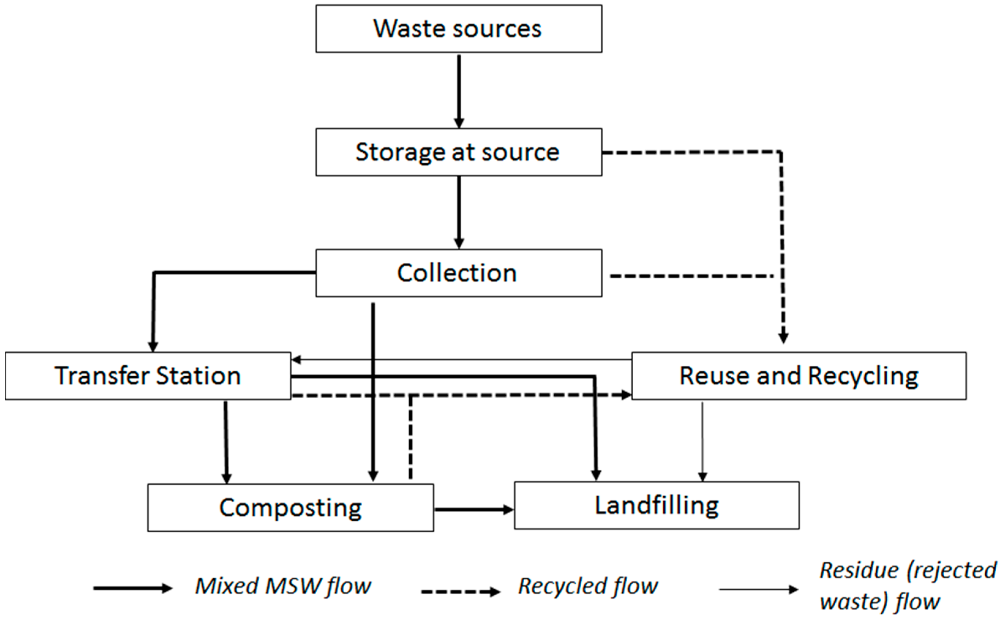 sustainability full text solid waste management in ho chi no